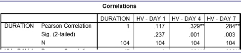Table 13: Correlation between duration of surgery and swelling