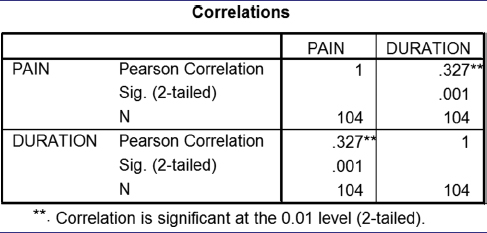 Table 14: Correlation between duration of surgery and pain