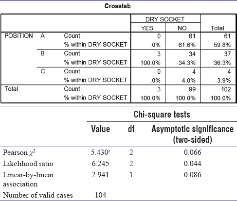 Table 16: Correlation between depth of impaction and dry socket