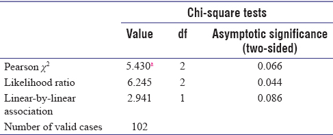 Table 18: Correlation between angulation of third molar to second molar and dry socket