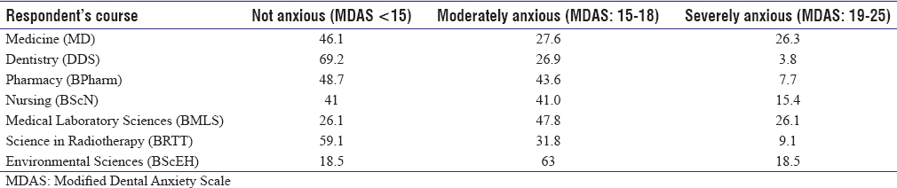 Table 3: Level of dental anxiety by degree course of the Muhimbili University of Health and Allied Sciences undergraduates (<i>P</i>=0.003)